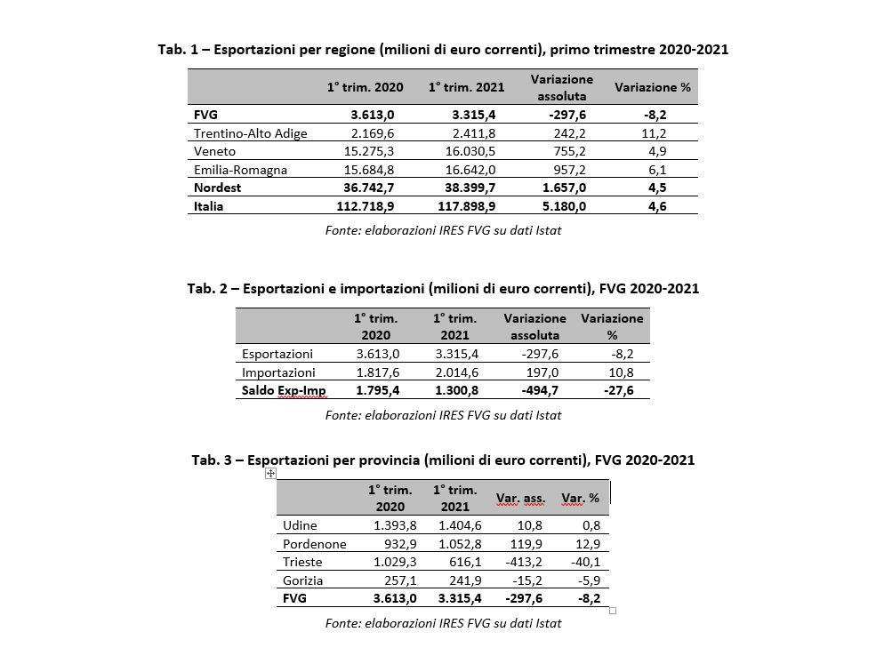 Export in calo in Friuli Venezia Giulia:  8,2% nel primo trimestre.